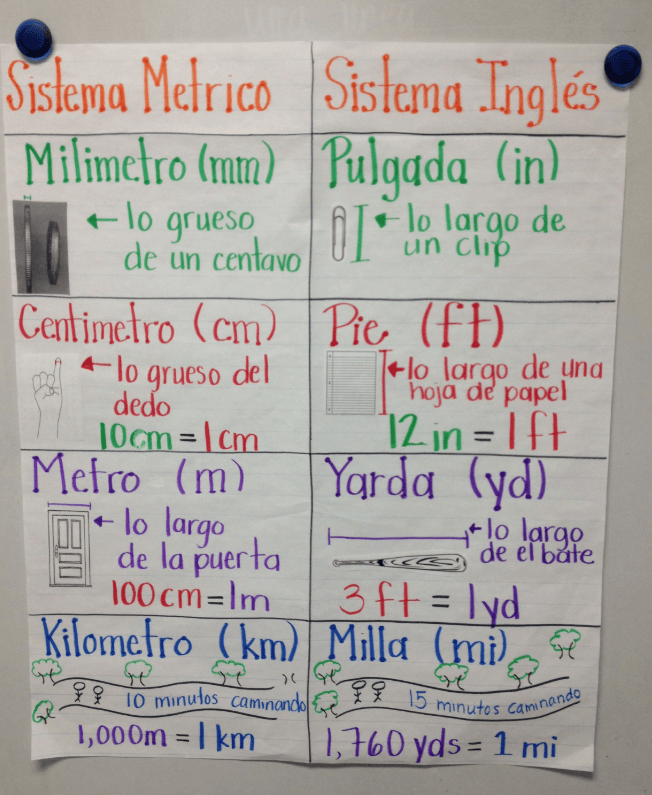 Tips for Teachers: Numeracy and the Bilingual Classroom
