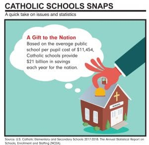 Catholic school financial impact
