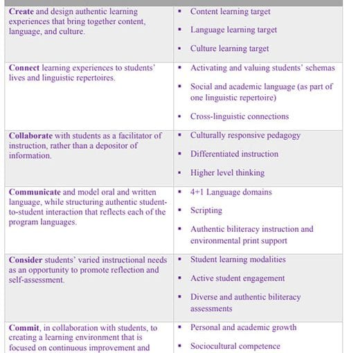 The C6 Biliteracy Framework: Learning from Dr. Jose Medina